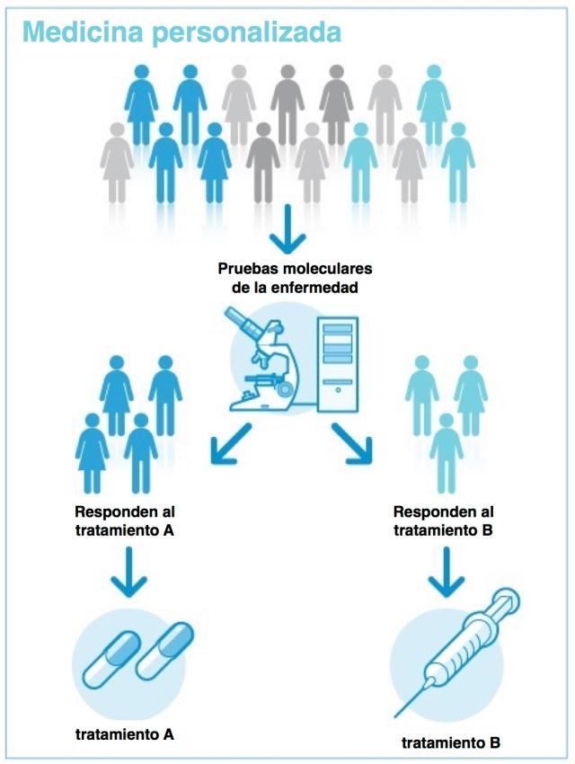 Las diferencias entre los pacientes son averiguadas mediante diferentes pruebas moleculares. Los resultados obtenidos ayudarán a elegir un mejor tratamiento.